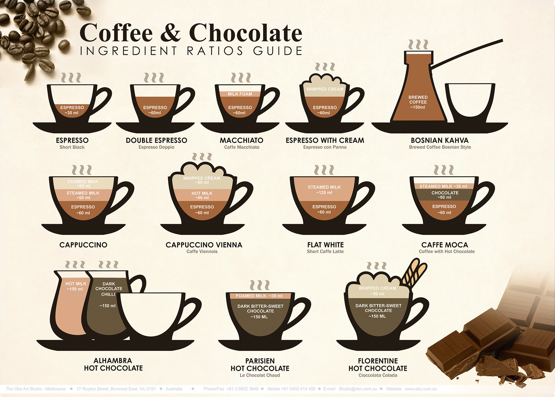 Coffee_and_Chocolate_Ingredient_Ratios_Guide